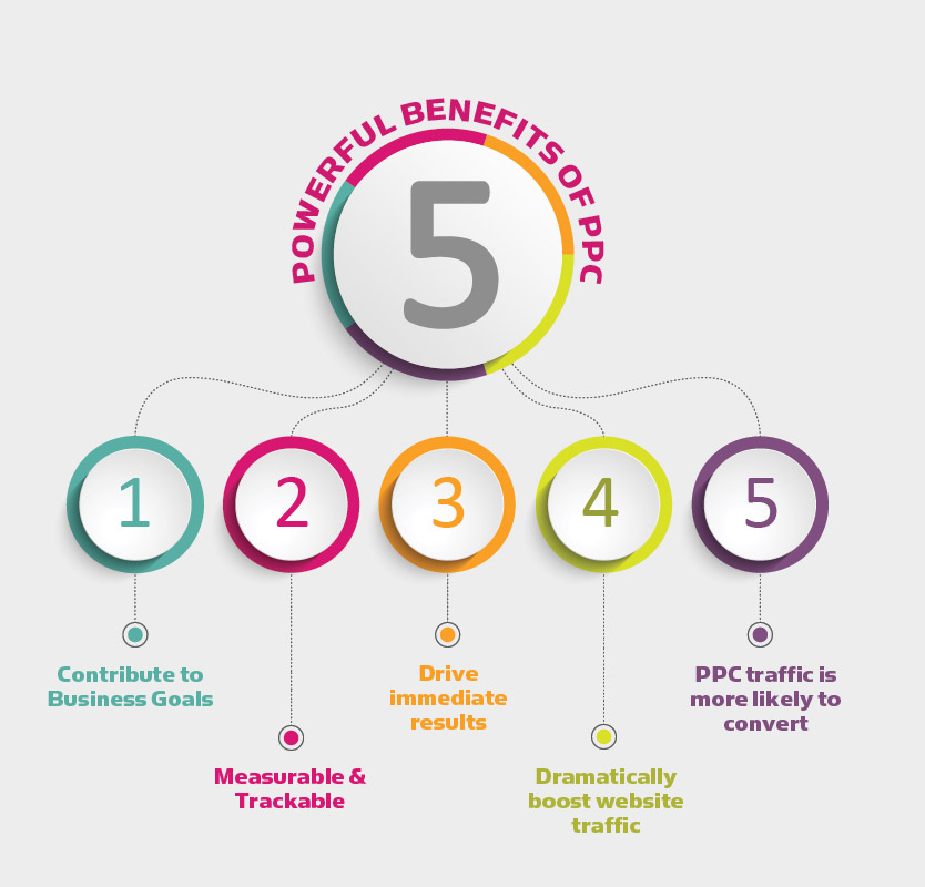 5-Powerful-Benefits-of-PPC-Campaigns