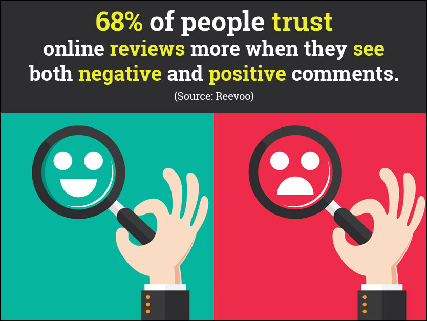 people trust online reviews more when they see both negative and positive comments