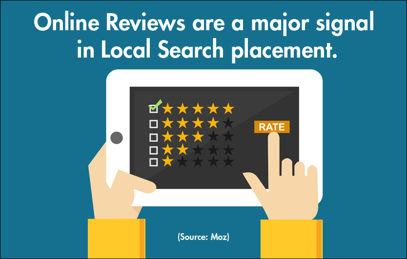 Online Reviews are major signal in Local Search placement
