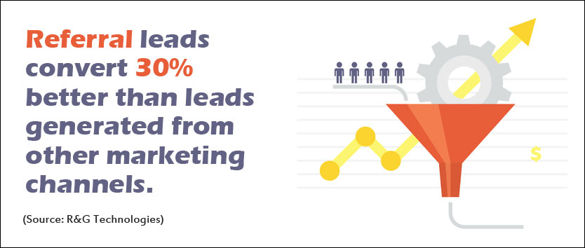Referral-leads-convert-30-better-than-leads-generated-from-other-marketing-channels