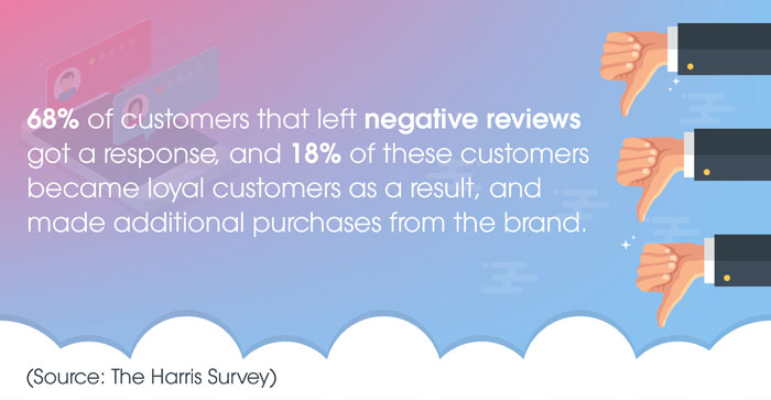 68-of-customers-that-left-negative-reviews-got-a-response,-and-18-of-these-customers