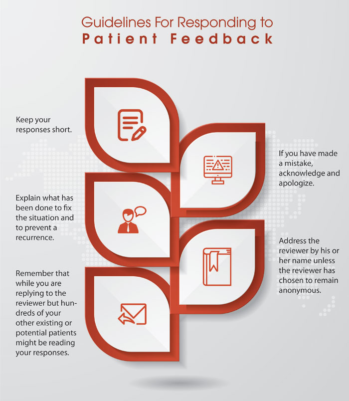 Guidelines-For-Responding-to-Patient-Feedback