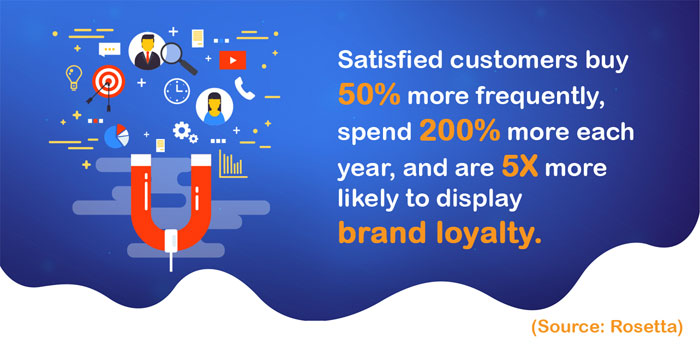 Satisfied-customers-buy-50-more-frequently