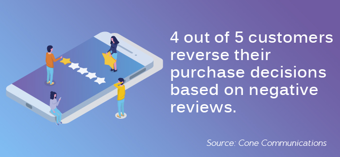 4 out of 5 customers reverse their purchase decisions based on negative reviews