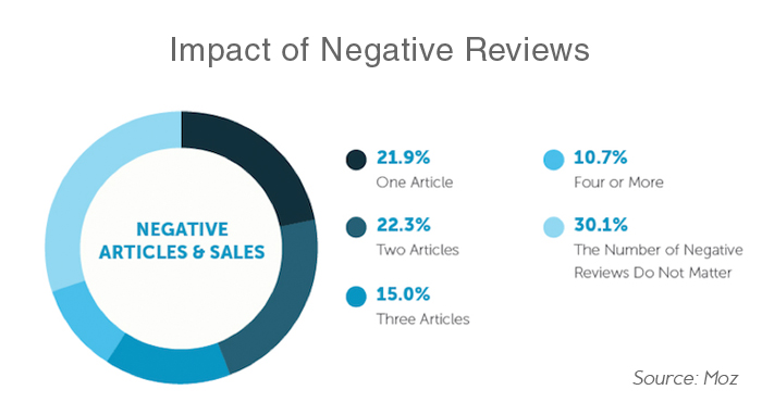 impact of negative reviews